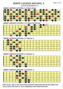 Guitar Scale Diagrams Full Neck