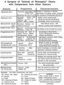 Learning Theories Chart Teaching Philosophy To Teachers Teaching Philosophy