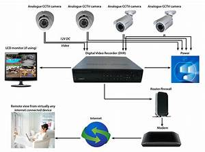 Wiring Diagram Of Cctv System