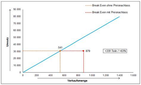 excel vorlage kosten nutzen analyse hanseatic business
