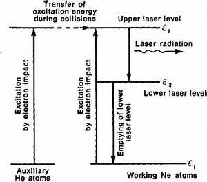 Gas Laser