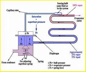 Refrigeration Cycle  A Helpful Illustrated Guide