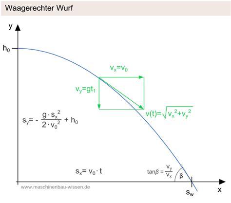 beschleunigung berechnen beschleunigung berechnen formel
