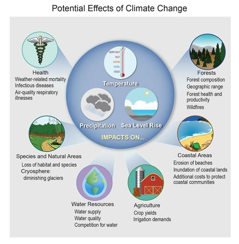 Faqs National Climate Assessment