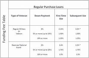 2021 Va Funding Fee Chart Va Mortgage Hub