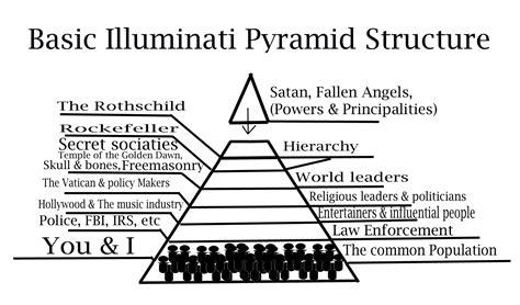 Illuminati Pyramid Structure by Elite Luciferians The The Light Ministries
