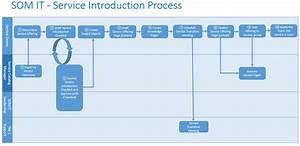 6bb5c Process Flow Diagram Checklist