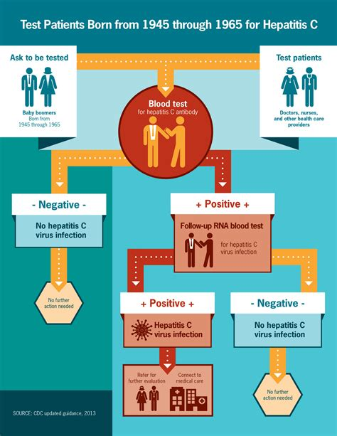 Hepatitis C Testing | Infographic: Full Resolution ...