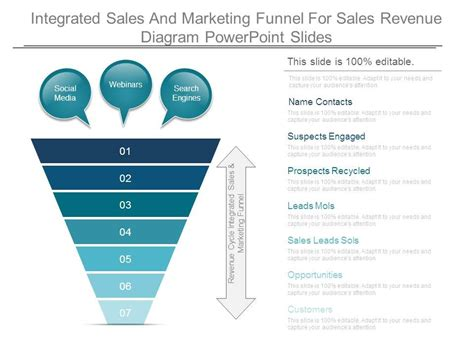 integrated sales  marketing funnel  sales revenue