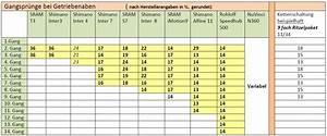 Trittfrequenz Berechnen : k nigsklasse der nabenschaltungen fahrradzukunft ausgabe 16 ~ Themetempest.com Abrechnung