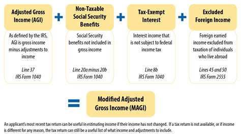 modified adjusted gross income magi obamacare facts