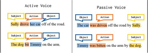 Diagram Passive Sentence Choice Image  How To Guide And Refrence