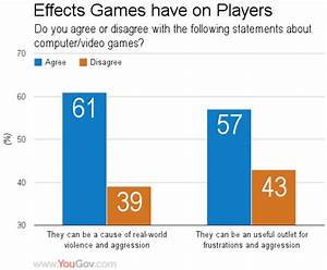 Debate Topic: Should violent video games be banned ...