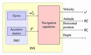 Inertial Navigation System  Introduction To Ins