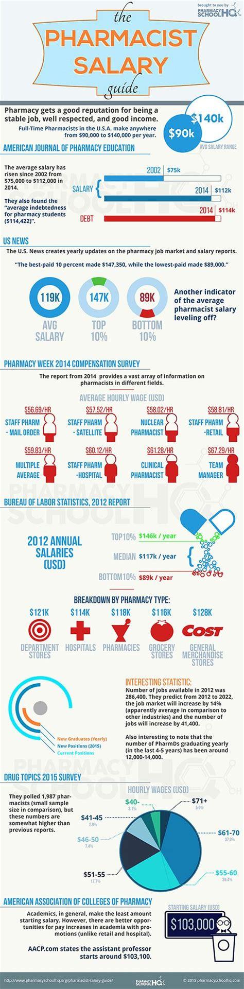 Clinical Pharmacist Salary by Best 25 Clinical Pharmacist Salary Ideas On