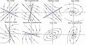 Linear Systems Of Differential Equations