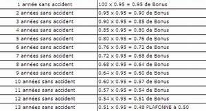 Calcul Coefficient Bonus Malus : assurance auto bonus assurance auto maaf ~ Gottalentnigeria.com Avis de Voitures