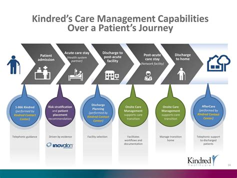 Kindred Healthcare (knd) Presents At Barclays Global