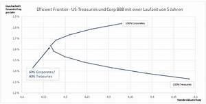 Spread Berechnen : die verflixten korrelationen in der asset allokation ~ Themetempest.com Abrechnung