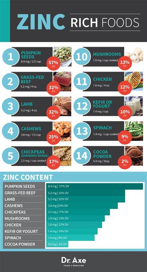 cuisine zinc best 25 zinc deficiency ideas on vitamins