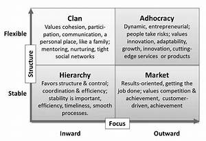 Competitive Values And Organizational Cultures Sources  Cameron  K  S