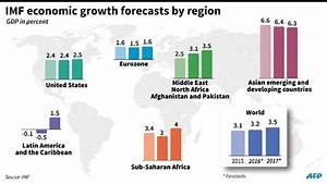 IMF cuts global growth forecast 丨 Business - China Daily Asia