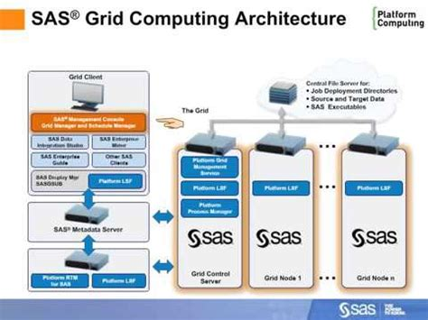 Sas Grid Computing Part 1 Of 2 Youtube Youtube