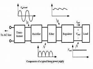 Final Year Projects  5 Volt Regulated Power Supply Diagram Used In Microcontroller Based Projects