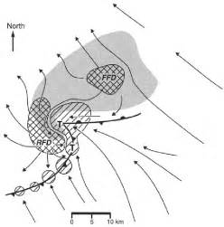 7. Schematic plan view of the supercell thunderstorm at ...