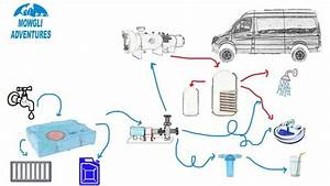Camper Van Water Systems Explained