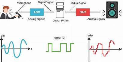 Signal Processing Analog Audio Dsp Introduction Converter