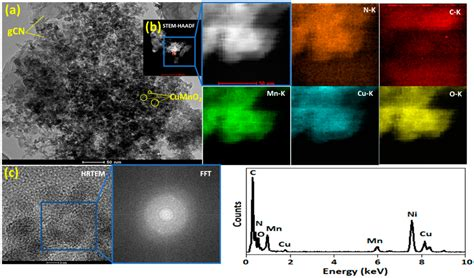 nanomaterials  full text graphitic carbon nitride doped coppermanganese alloy  high