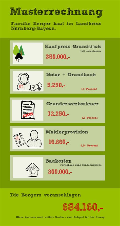 Die Wichtigsten Nebenkosten Beim Grundstueckskauf by Die Wichtigsten Nebenkosten Beim Grundst 252 Ckskauf Bauen De