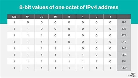 ip subnetting   calculate subnet masks