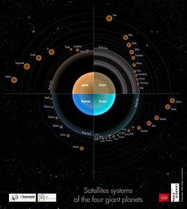 Did Solar System U0026 39 S Planets Have Rings Before Moons