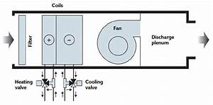 Module 101  The Evolution Of Fan Coils For Efficient Conditioning Of Room Air