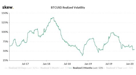 Bitcoin volatility is also to an extent driven by holders of large proportions of the total outstanding float of the currency. Bitcoin Volatility Near Record Lows as Price Explodes by 35% in 2020 | NewsBTC
