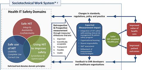 measuring  improving patient safety  health