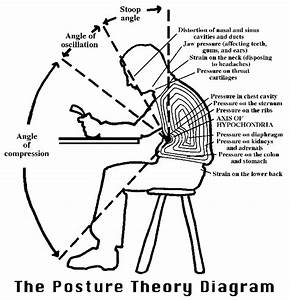 Work Posture - Ages You Fast