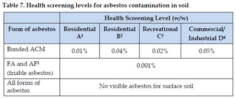 enviromail  assessment  asbestos concentrations