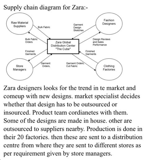 Zara Proces Flow Diagram by Solved Compare Supply Chain Of Each Diagram Zara H M