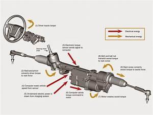 Steering System  Citroen