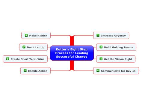 Kotter Steps by Kotter S Eight Step Process For Leading Successful Change