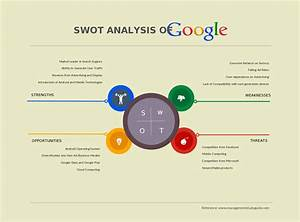 Swot Analyses  Student Collaboration And Using Creately