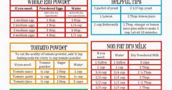 cooking   food storage cupboard door food storage reference chart
