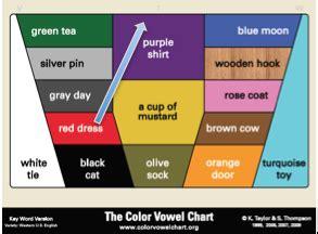 color vowel chart the color vowel chart glide into r with the color vowel chart