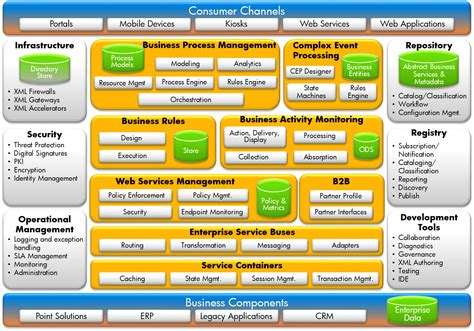 Using Service Oriented Architecture Soa To Enable