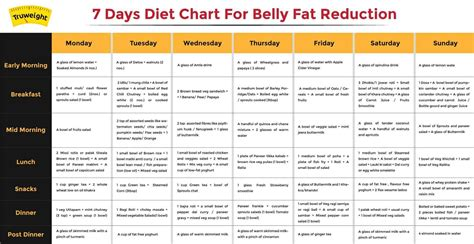 fat loss diet plan hindi diet plan