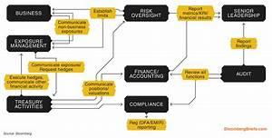 Cash Management Workflow Diagram : treasurer s workflow how a number can become strategy ~ A.2002-acura-tl-radio.info Haus und Dekorationen