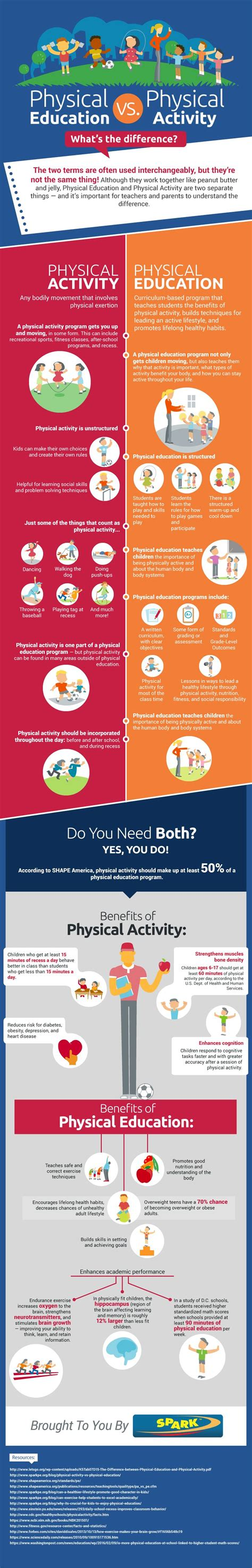The Differences Between Physical Activity And Physical Education  Infographics & Other